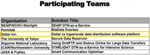 Zettar is the winner of SCA19 Data Mover Challenge